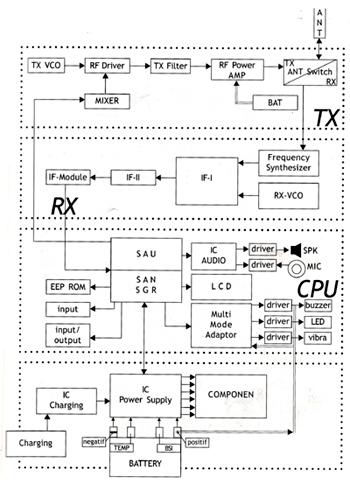 Blok Diagram Dan Komponen Hp Andi Hasad