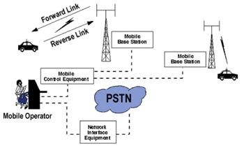 Komunikasi selular gsm andi hasad gambar 2 ccuart Gallery