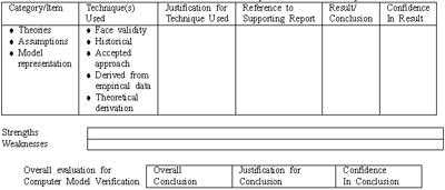Tabel evaluasi untuk validitas model konseptual