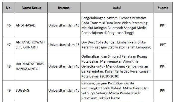 Ketua Peneliti PPT Unisma Bekasi